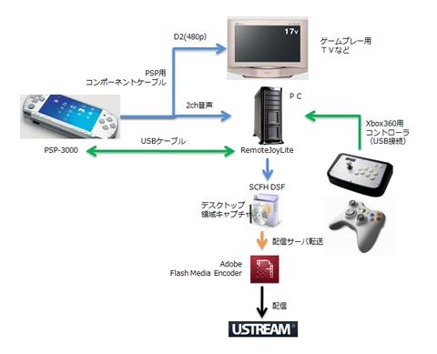 Pspsystem